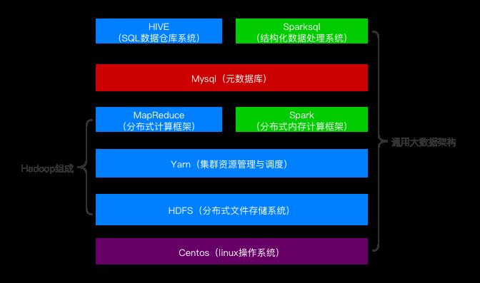 hadoop框架